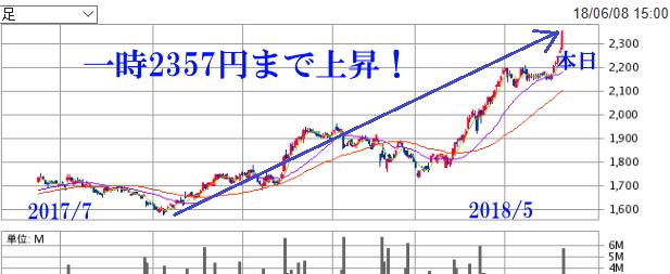2018年6月8日 イオン 株価 上昇