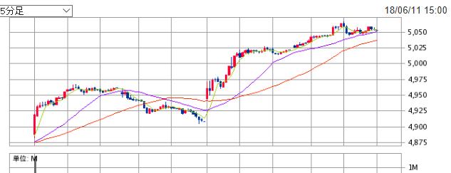 セブン&アイHDの株価も上昇