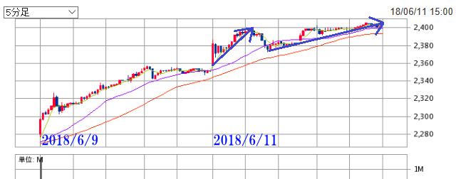 2018年6月11日 イオン株価 上昇中