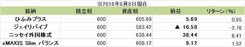 100円投信8月運用実績